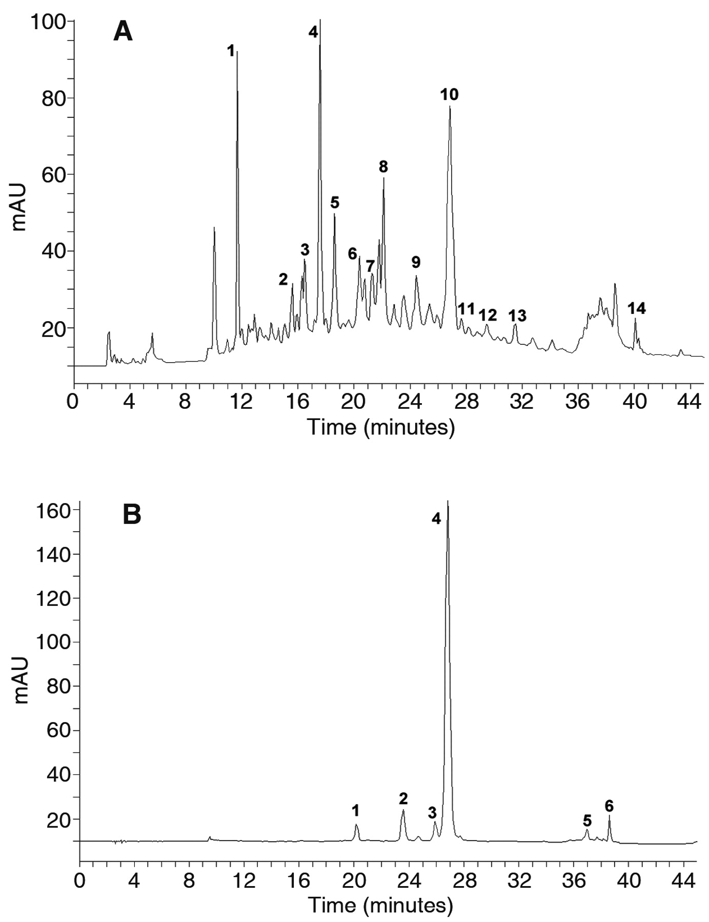 A New RP-HPLC Method for Analysis of Polyphenols