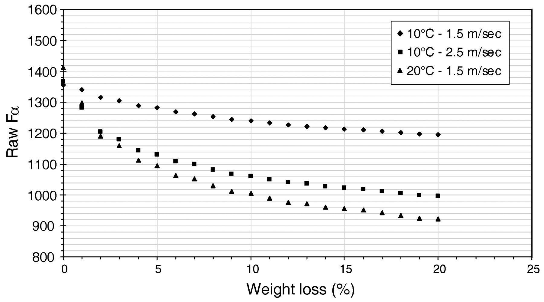 Medical weight loss 75093