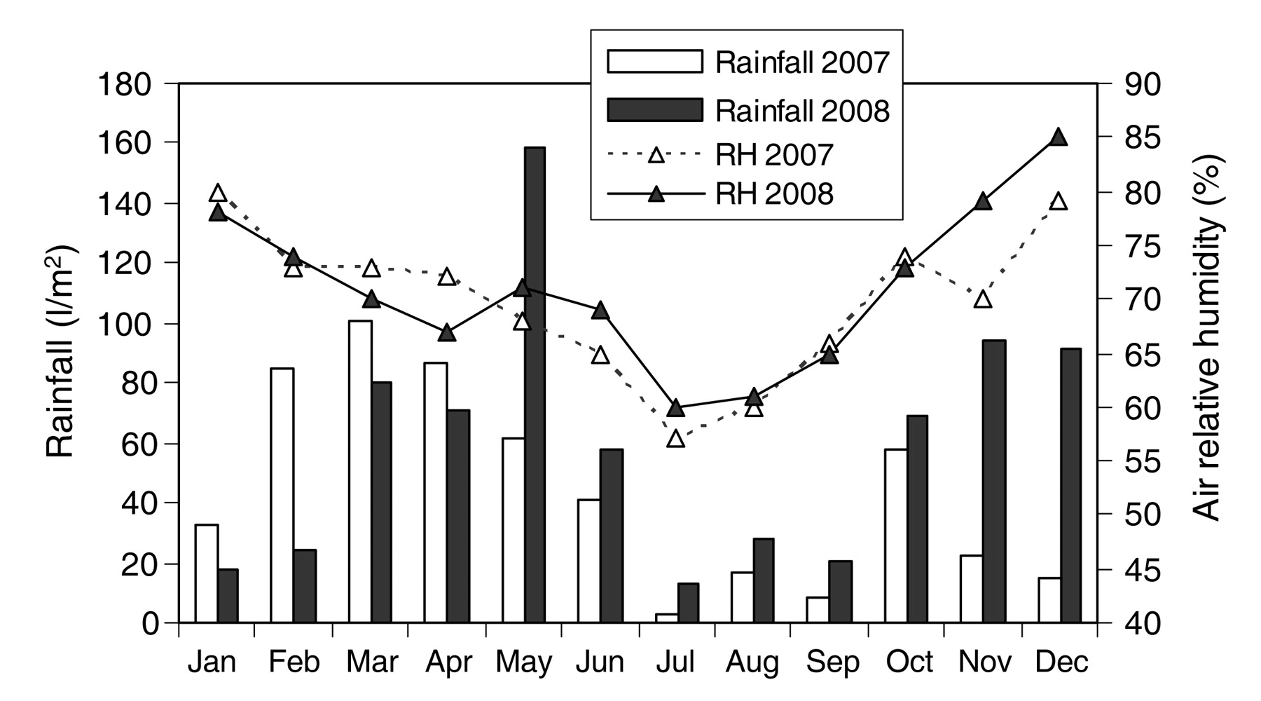 Effects of Timing of Manual and Mechanical Early Defoliation