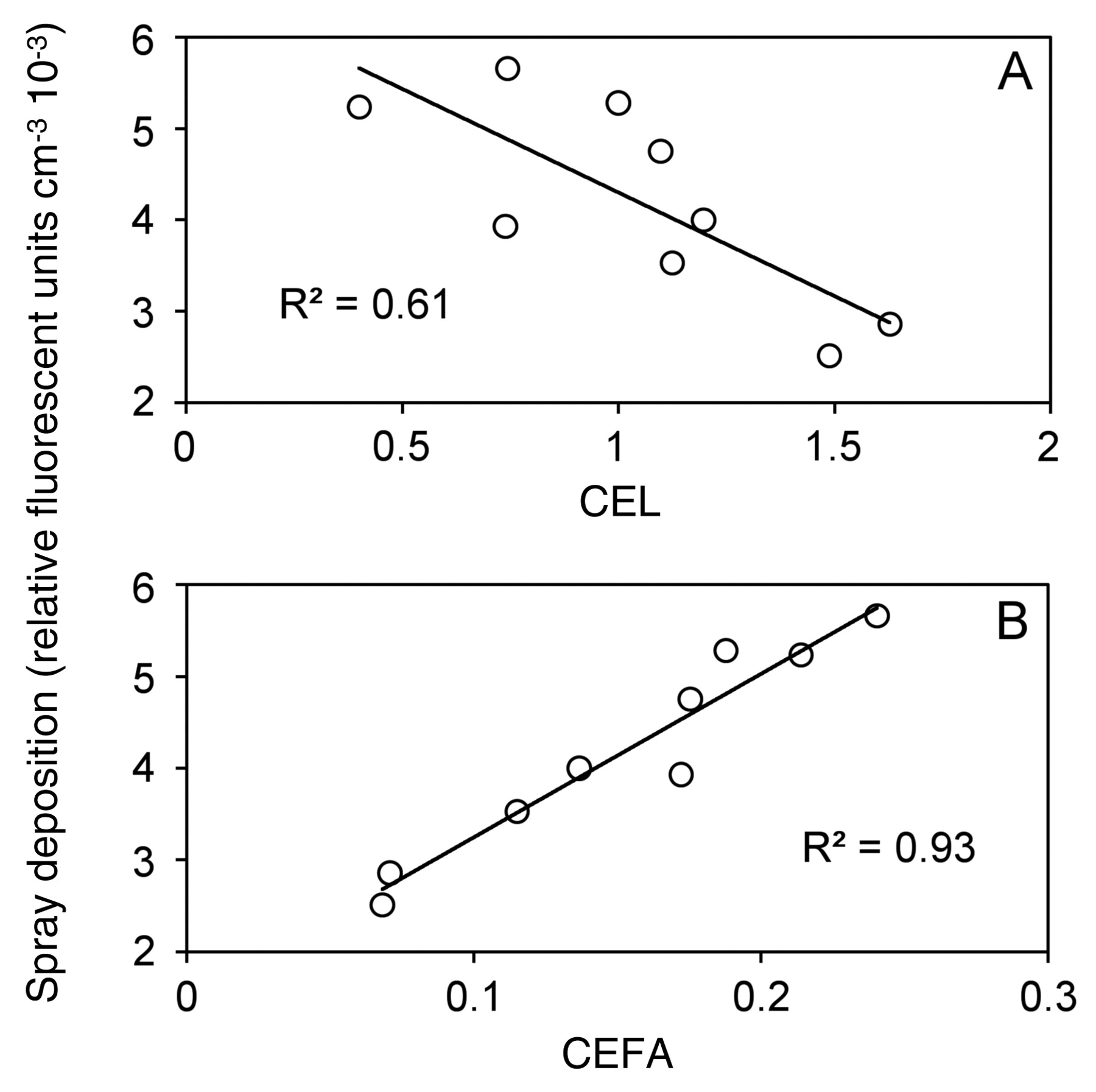 Powdery Mildew Severity as a Function of Canopy Density: Associated