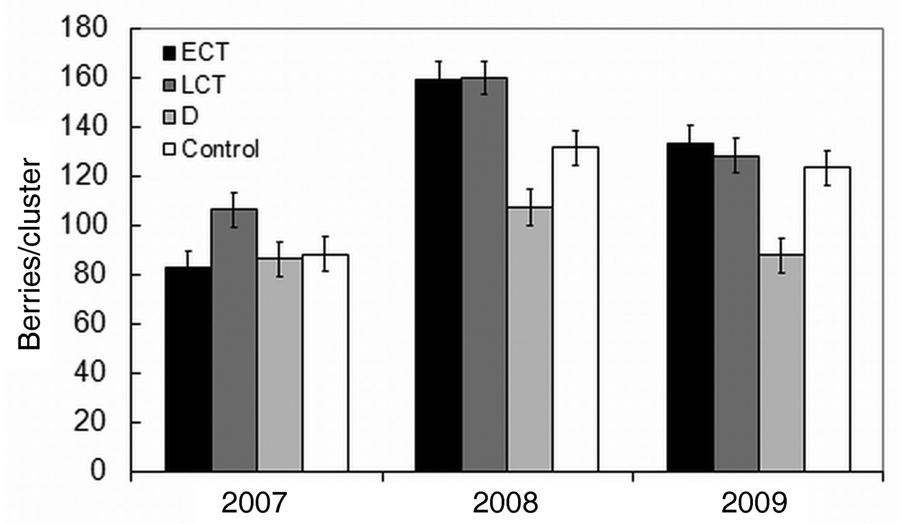 Effects Of Cluster Thinning And Preflowering Leaf Removal On Growth