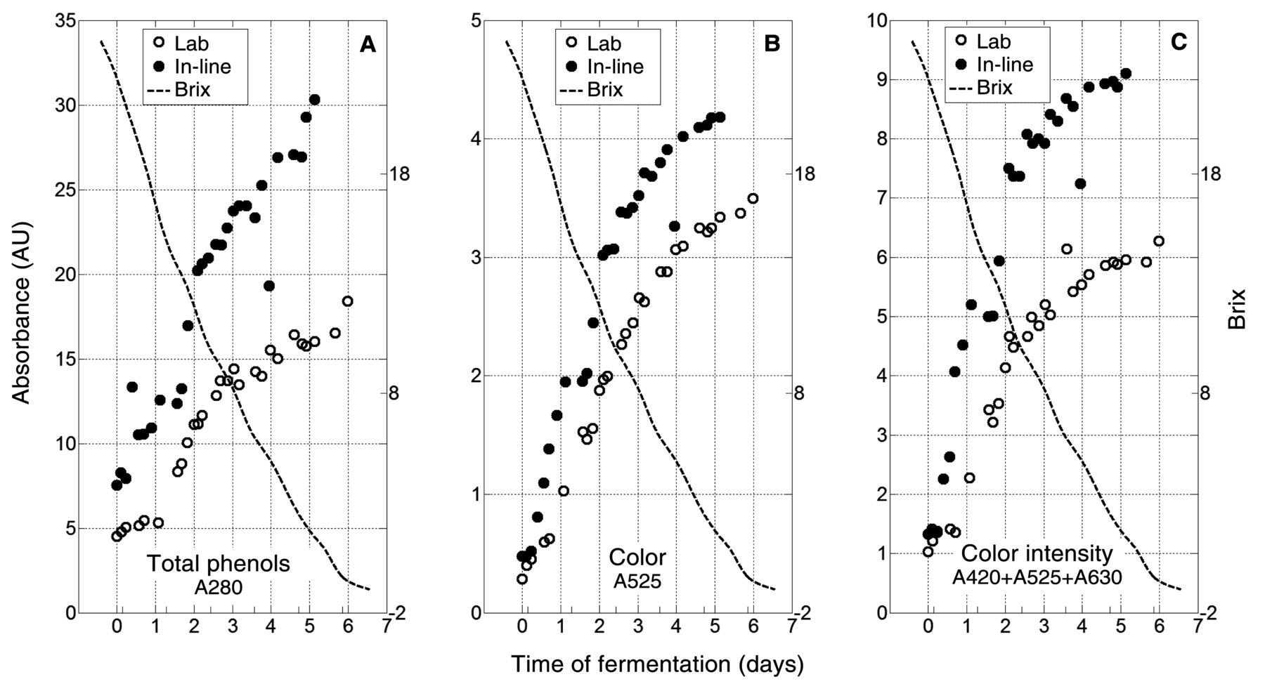 In Line Measurement Of Color And Total Phenolics During Red Wine Figure1 Sensor Circuit Download Figure