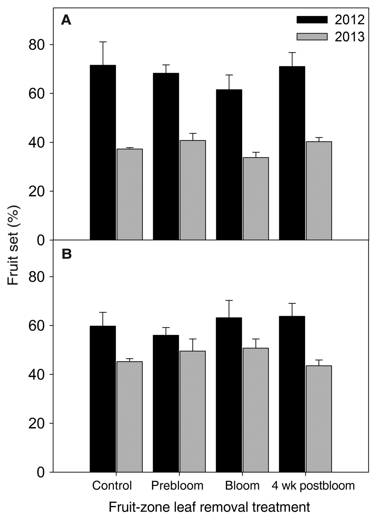 Effect of Early Fruit-Zone Leaf Removal on Canopy Development and