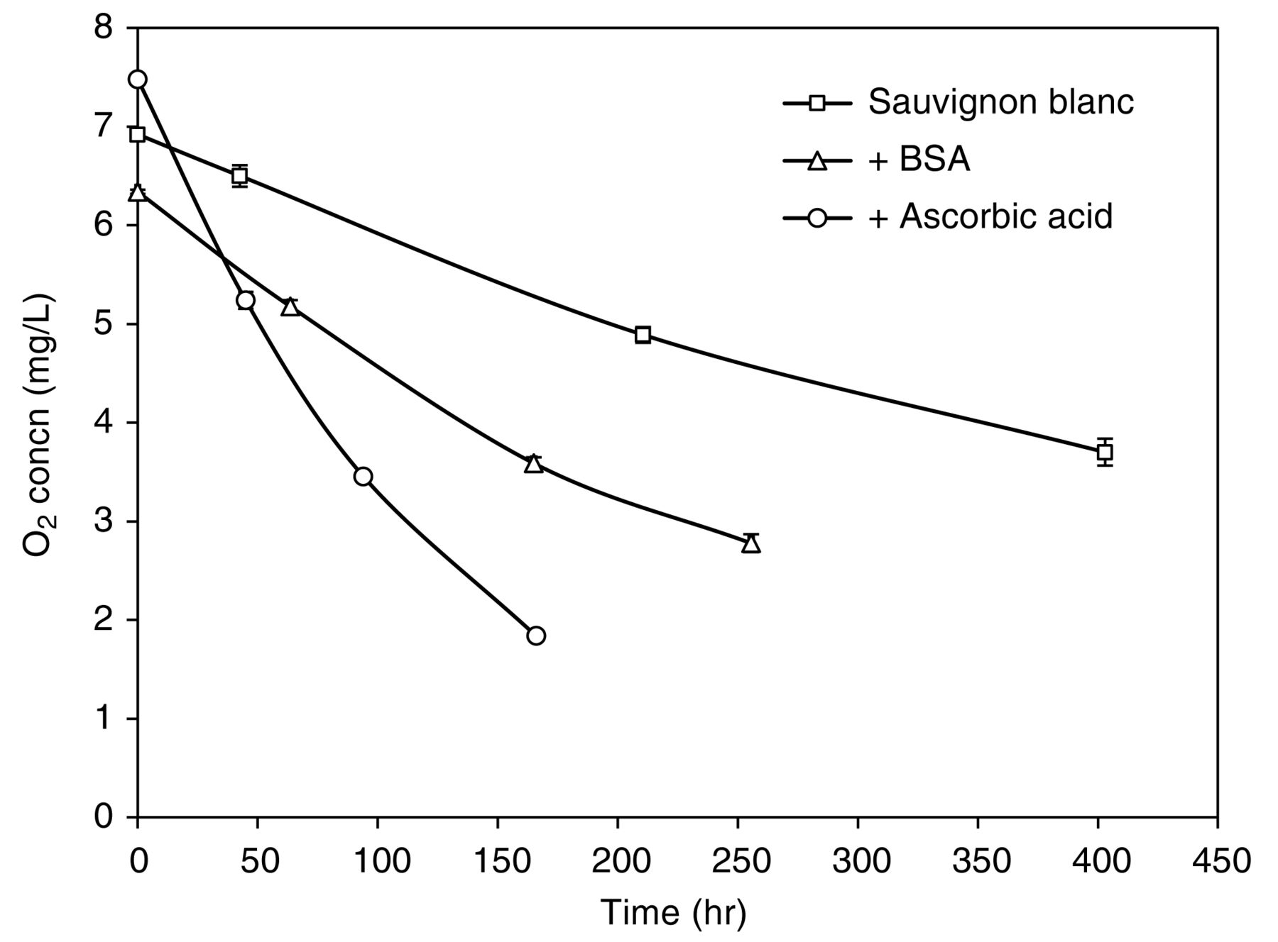 Reaction of oxygen and sulfite in wine american journal of download figure biocorpaavc Gallery