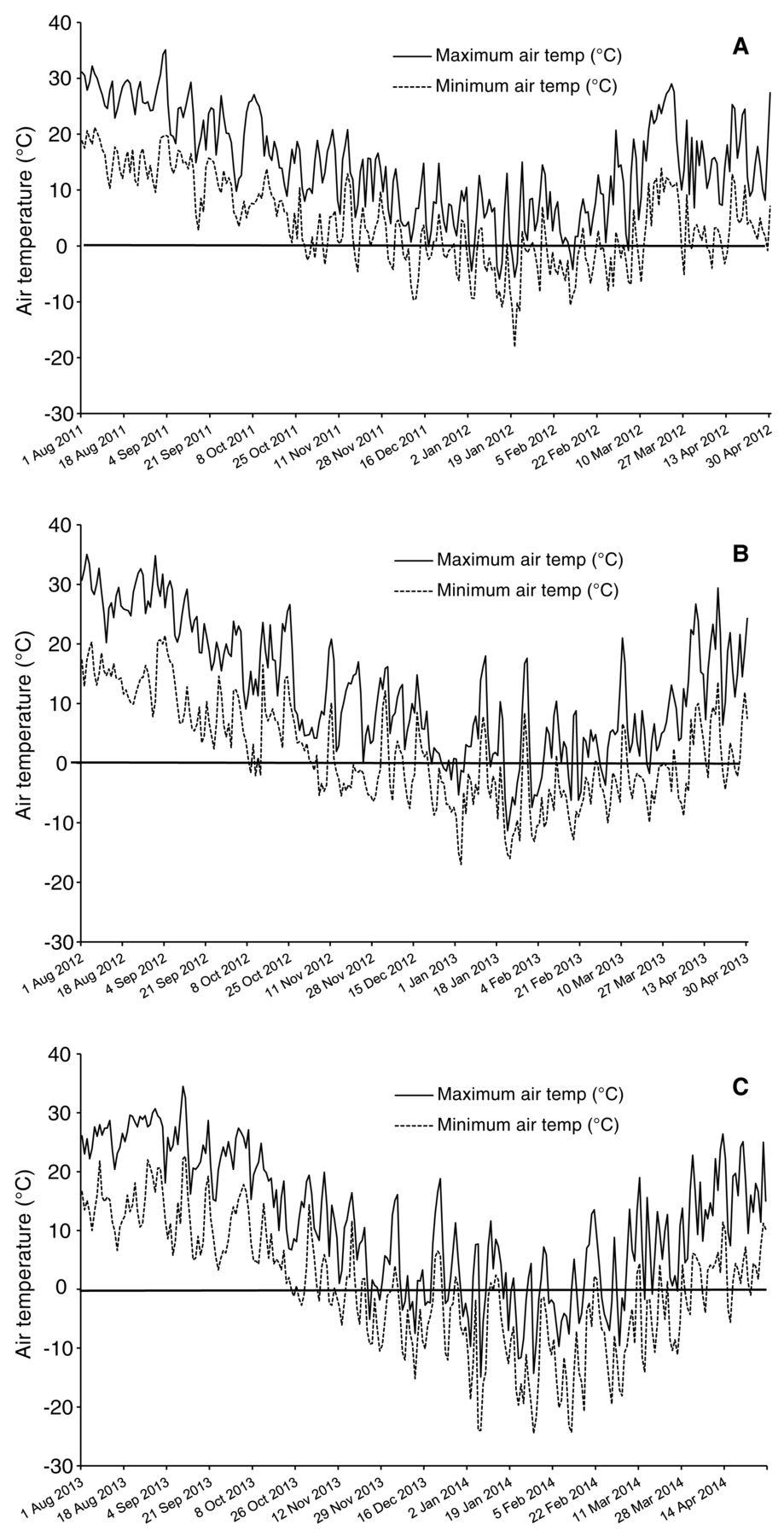 Evaluation Of Primary Bud Freezing Tolerance Of Twenty Three