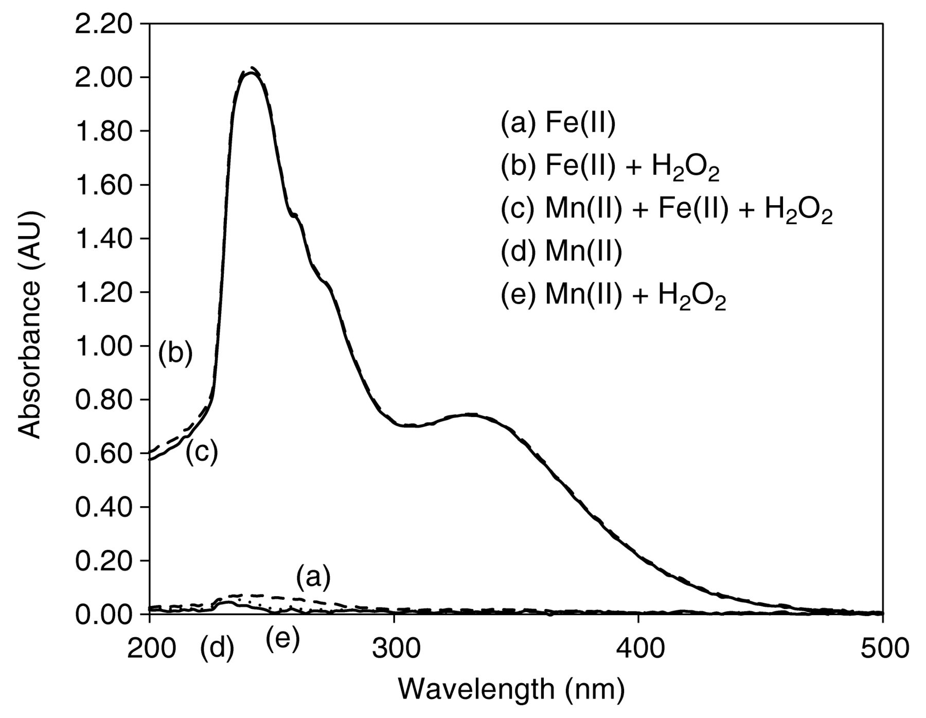 Chemistry Of Manganese And Interaction With Iron And Copper In Wine
