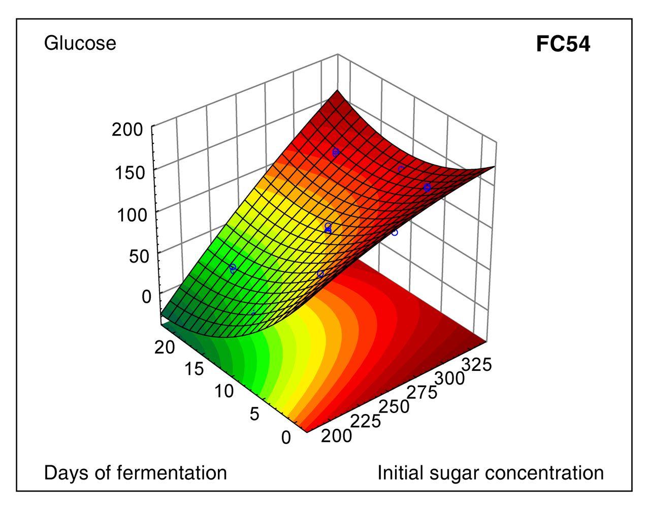 Modeling of the Fermentation Behavior of Starmerella