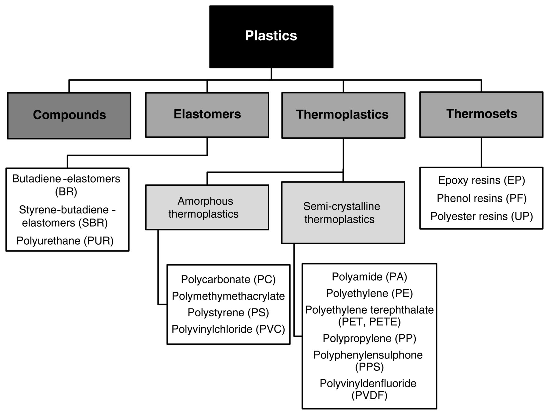 A Review of Plastics Use in Winemaking: HACCP Considerations